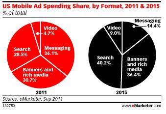 mobile spend